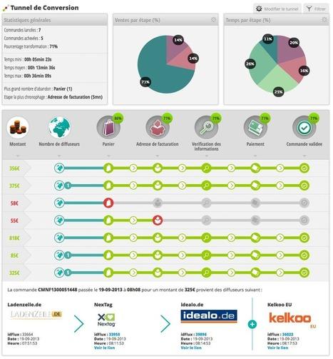 3 conseils pour améliorer le trafic sur votre e-commerce | Place de marché Mag #MarketPlace | Scoop.it