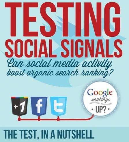How Much Social Signals Affect Your Google Rankings and Visibility? [Infographic] | Marketing with Social Media | Scoop.it