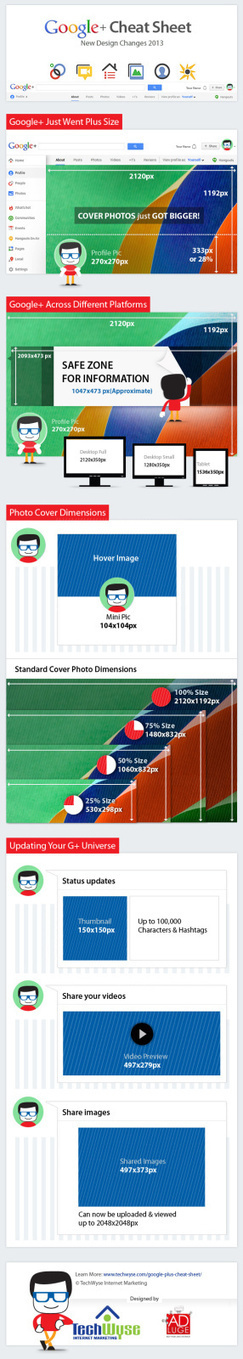 Google+ Design Changes 2013: Cheat Sheet For Better Posting - Infographic | Social Media Useful Info | Scoop.it