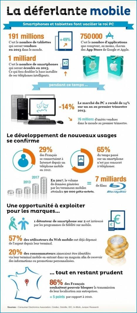 Le développement de l'internet mobile s'accompagne d'une fragmentation des usages « Etourisme.info | Mobinautes | Scoop.it