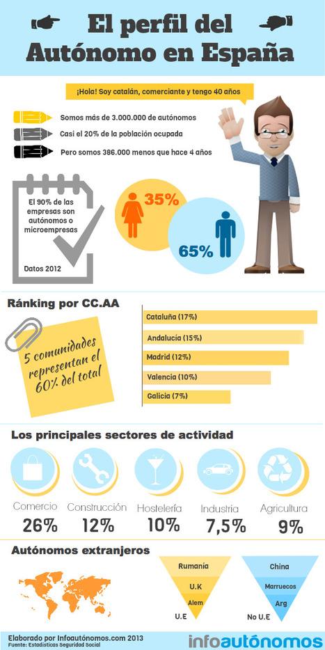 El perfil del autónomo en España #infografia #infographic | Tripaliare | Scoop.it