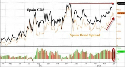 #Spain #CDS On Track For Record Close | ZeroHedge | Commodities, Resource and Freedom | Scoop.it