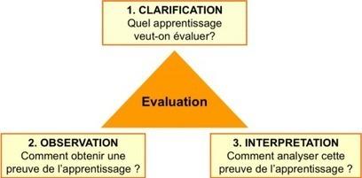 Réduire la subjectivité lors de l'évaluation des apprentissages à l'aide d'une grille critériée: repères théoriques et applications à un enseignement interdisciplinaire | éducation - formation - apprentissage | Scoop.it