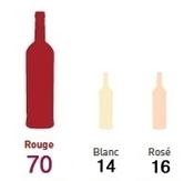Les chiffres de la consommation française en vin en café - hôtel - restaurant | Dr. Wine | Scoop.it