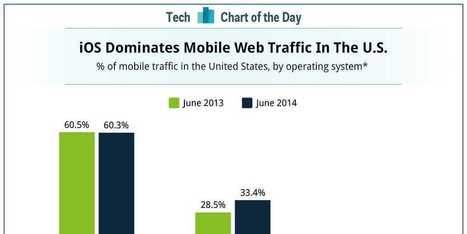 CHART OF THE DAY: iOS Continues To Dominate Android In Web Traffic | TalentCircles | Scoop.it