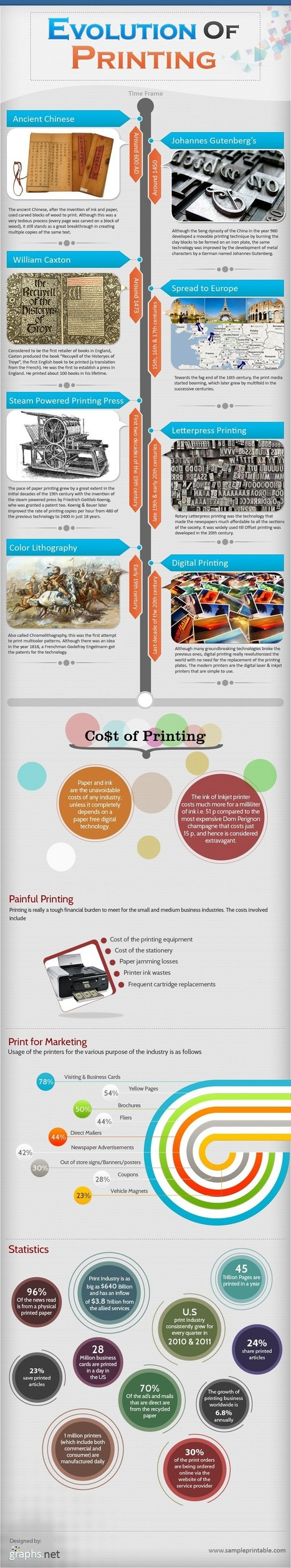 How Printing Evolved as Greatest Marketing Tool | Infographics | Creatives on Marketing & Design | Scoop.it