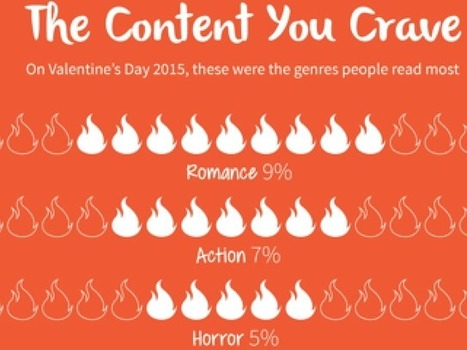 Reading Habits on Valentine's Day: INFOGRAPHIC | Ebook and Publishing | Scoop.it