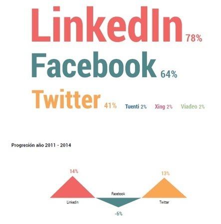 Edulcoro el empleo 2.0: 10 excusas para usar las redes sociales profesionalmente | Recursos Humanos 2.0 | Scoop.it
