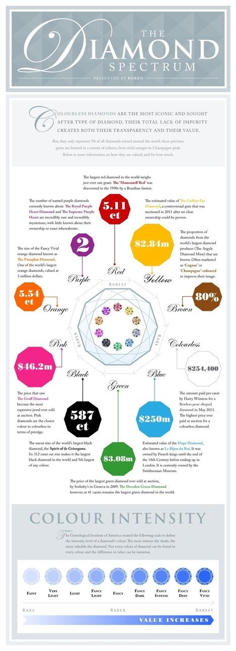 The Value of Coloured Diamonds | The Diamond Spectrum | Money | Scoop.it