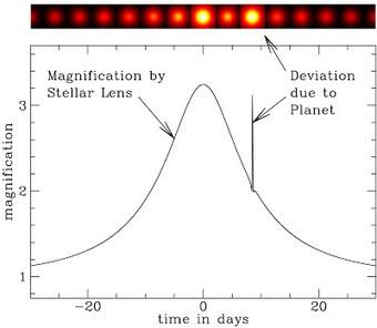 Exoplanètes : Kepler teste une nouvelle méthode de détection | C@fé des Sciences | Scoop.it
