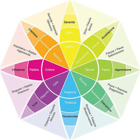 Le emozioni nel web marketing: quali usare per fare visite e condivisioni? | SocialMedia_me | Scoop.it