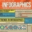 Infographie : Le format infographie est 10 fois plus tweeté qu'un post traditionnel | infographie | Scoop.it