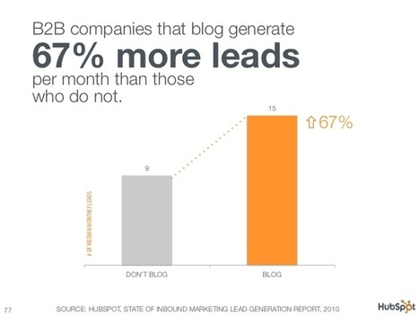 How to Generate Leads Through Content Marketing | Public Relations & Social Media Insight | Scoop.it