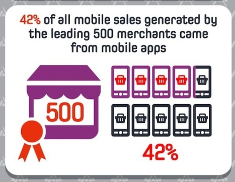 Mobile Steals Consumer Attention, Advertisers Take Action | MarketingHits | Scoop.it
