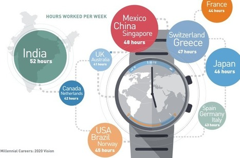 Where do millennials work the longest hours? | Digital Natives | Scoop.it