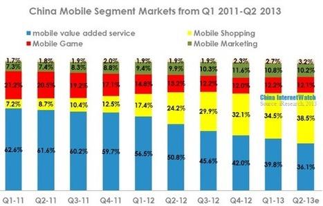 10 graphiques sur l'achat en ligne de la Chine en 2013 - Marketing en Chine | e-commerce, social-commerce...tendances | Scoop.it