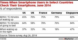 When Do You Check Your Smartphone? - eMarketer | Entrepreneurship, Innovation | Scoop.it