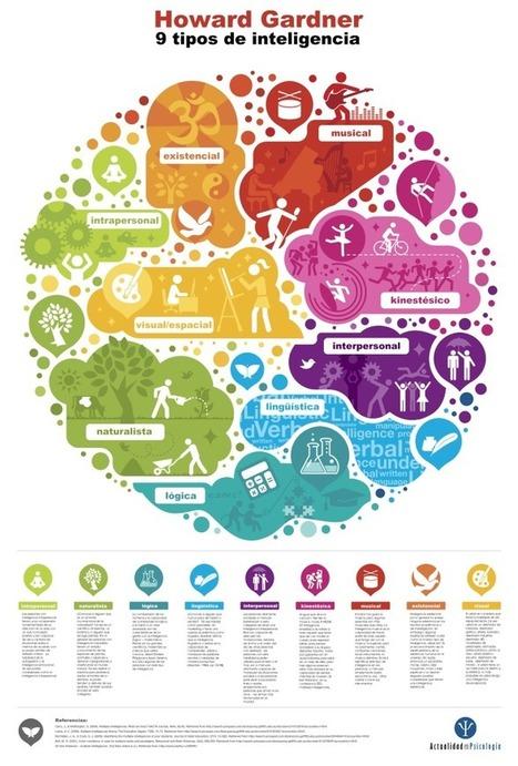 8+1 Inteligencias Múltiples - Tendencias | Infografía | CALAIX DE SASTRE | Scoop.it