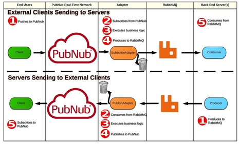 Extend RabbitMQ Into Mobile and Web Using PubNub | Real-Time App Development | Scoop.it