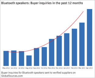 Hot product: Bluetooth speakers are all the rage - Global Sources | Home Entertainment Equipment! | Scoop.it