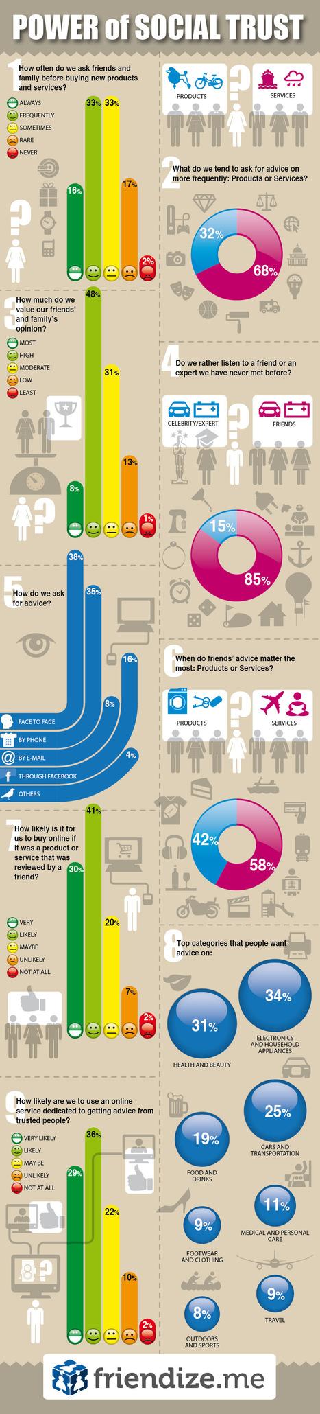 Le pouvoir de la confiance sur la décision d'achat (Eng Infographic: Power of Social Trust). | Marketing & Webmarketing | Scoop.it