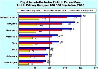 Health-Care Reform and the 'Doctor Shortage' | Healthy Vision 2020 | Scoop.it