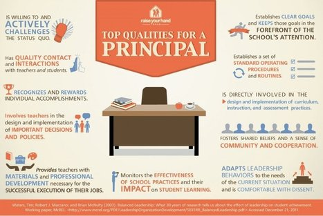 Top Qualities for a School Principal | Middle Level Leadership | Scoop.it
