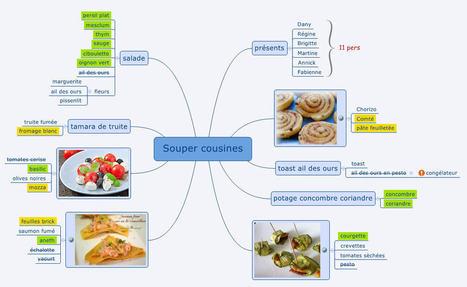 D'une liste de courses à la confection d'une recette en passant par le mind mapping | Cartes mentales | Scoop.it