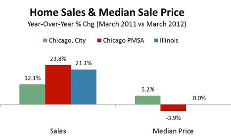 Chicago Home Sales Up 12.1% Over Last Year   World Business Chicago   Economic Development, Chicago, Illinois   Real Estate Plus+ Daily News   Scoop.it
