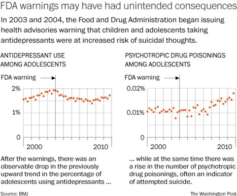 Report: Government warnings about antidepressants may have led to more suicide attempts | Grieving a suicide loss | Scoop.it