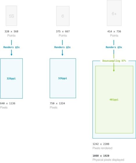 The iOS Design Guidelines - Ivo Mynttinen / User Interface Designer   ressources-tutoriels-numériques   Scoop.it
