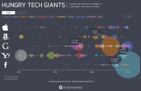 Acquisitions de Google, Apple, Amazon, Yahoo et Facebook depuis ... - Be Geek | loxadim | Scoop.it