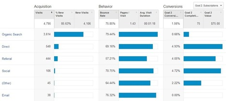 6 New Google Analytics Features for Marketers | Cloud Central | Scoop.it