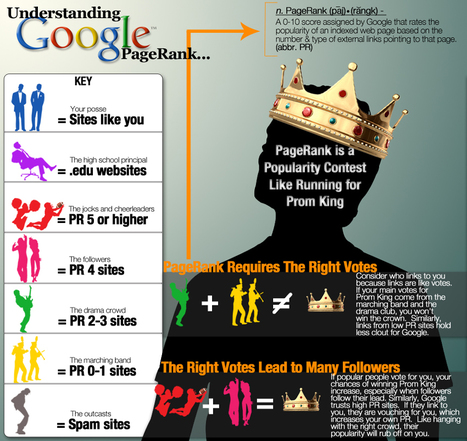 Understanding Google PageRank: Infographic | visualizing social media | Scoop.it