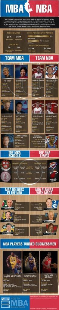 A vous de choisir ! Faire un MBA ou jouer en NBA? | Améliorer son efficacité | Scoop.it