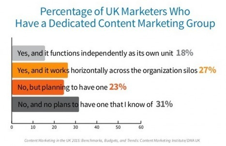 Where is the ROI in content marketing? - Smart Insights Digital Marketing Advice | Digital Experience Journal | Scoop.it