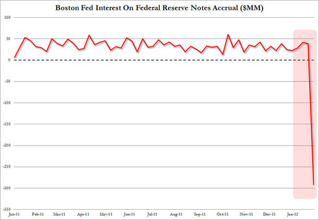 Time To Buy #CDS On The #Boston #Fed? | ZeroHedge | Commodities, Resource and Freedom | Scoop.it
