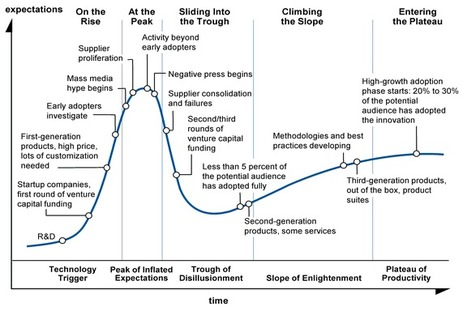 Understanding the Technology Hype Cycle | Business Growth through Online Sales and Marketing | Scoop.it