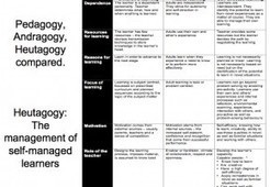 The Difference Between Pedagogy, Andragogy, And Heutagogy | Learning Organizations | Scoop.it