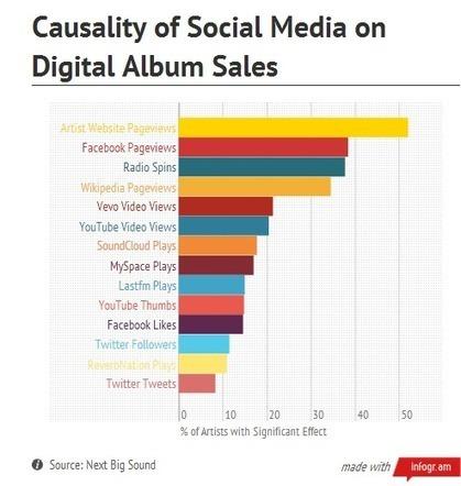 Quels réseaux sociaux boostent le mieux les ventes d'albums ? | Music, Medias, Comm. Management | Scoop.it