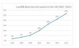 Carpet Recycling UK Recycle Record Amount | Birch Carpets Blog | About Us | Scoop.it