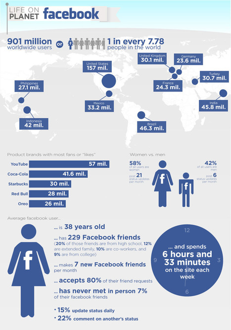 Life on Planet Facebook | Infographics and Social Media | Scoop.it