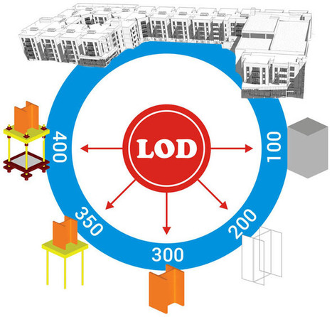 Level of Development - LOD 100, 200, 300, 350, 400, 500   Architecture Engineering & Construction (AEC)   Scoop.it