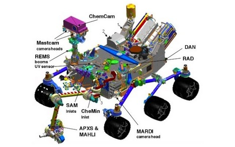 Lasers, Cameras and Particle Detectors: Mars Rover's Super High-Tech Science Gear | Amazing Science | Scoop.it