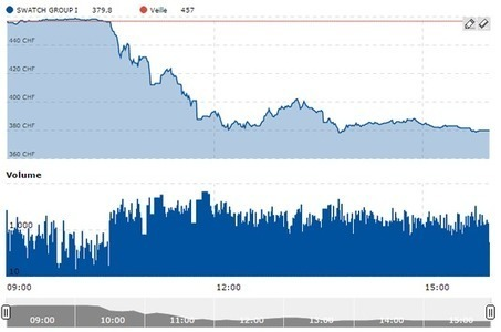 Taux plancher supprimé : pourquoi le franc suisse s'envole - Le Monde | Suisse | Scoop.it
