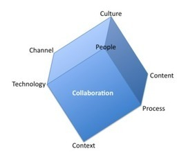 Collaboration Isn't Just for Knowledge Workers | collaboration | Scoop.it