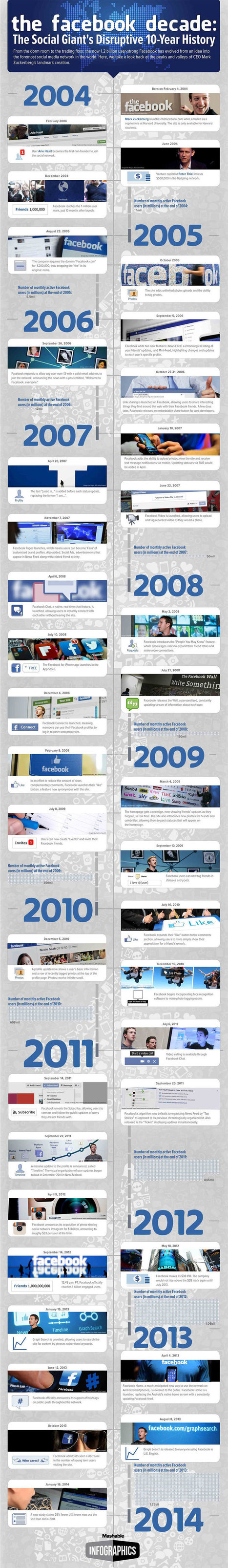 10 Years of Facebook, the history of a Social Giant an infographic | Technology Scoops | Scoop.it