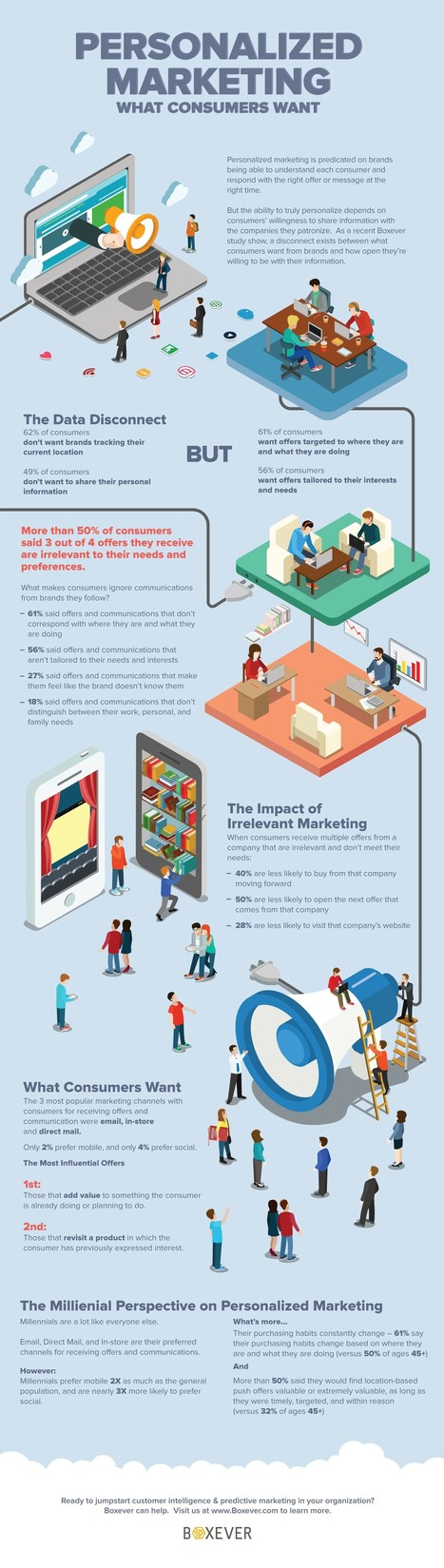 Infographic: Personalised marketing - what do consumers want? | Customer Centric Innovation | Scoop.it