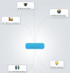 Une carte des ressources & des outils numériques pour structurer et animer des parcours FOAD | Time to Learn | Scoop.it