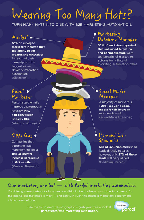 6 Hats SMB Marketers No Longer Need to Wear #infographic | MarketingHits | Scoop.it